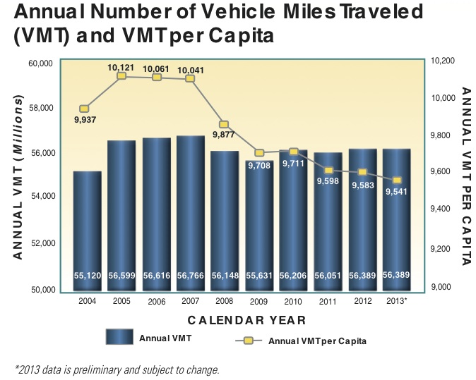 Maryland VMT Peaked in 2007