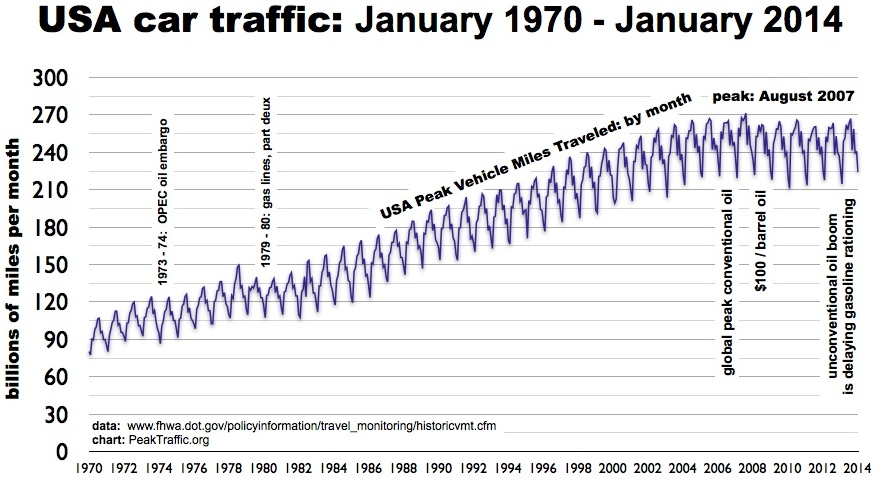 USA Peak VMT monthly 1970 to 2014